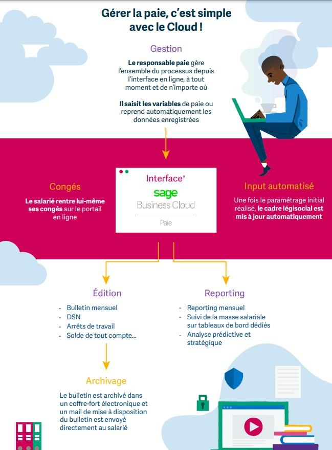 Infographie Sage Business Cloud Paie